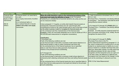 Notes For CPA Australia Financial Reporting - High distinction