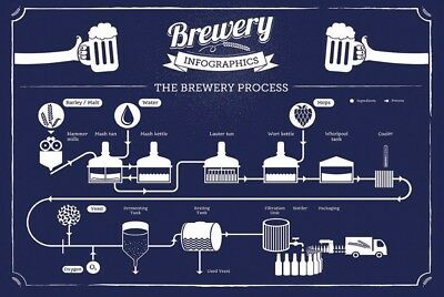 """Brewery Infographic Fabric poster 20x13 / 36x24"""" Decor 01"""