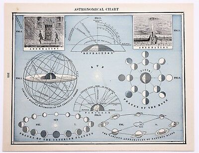 1896 Astronomical Chart Map Planets Phases of Moon Sun Parallax Refraction RARE