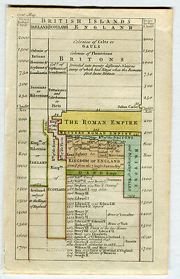 Engraved Coloured Book plate British Islands History Map