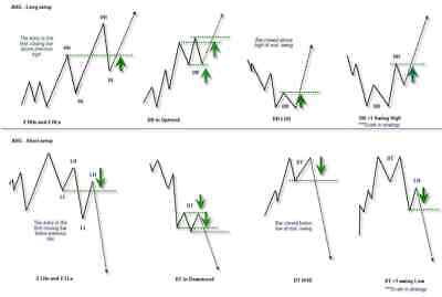 Price Action Forex Trading Course + BONUS Forex System