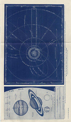 c 1925 Print Harmsworth - The Sun And The Solar System Of Which It Is The Centre