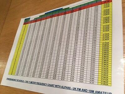 A4 LAMINATED CB Radio Freebanding Frequency Chart With Alphas & 10m