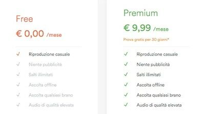 Upgrade Spotify Premium Italiano - Account Personale - No Password Condivisa