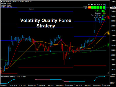VOLATILITY CUSTOM INDICATOR - thinkorswim-Trading Software