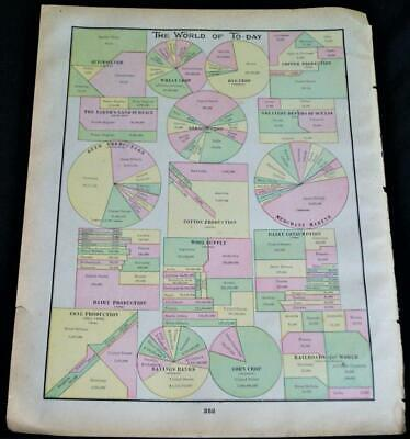 Crams Atlas Map Page Plate The World Of Today Charts Graphs 1894 Vintage