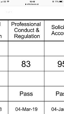 LPC Professional Conduct Notes PCR Ulaw 83% Distinction achieved