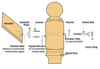Stair Handrail to Newel Post Fixing Kit