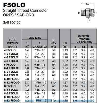 8-12 F5OLO-SS SAE-ORB x ORFS Straight Thread Connector Stainless Seal Lok [BB16]