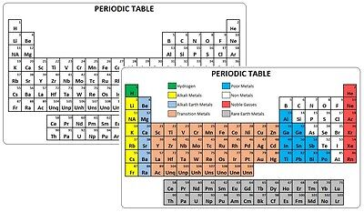 Periodic Table Printed on Plastic Card - Credit Card Size - Black or Colour