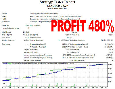 """Forex EA """"GIACIND"""", 480% profit for the period of 7 months"""