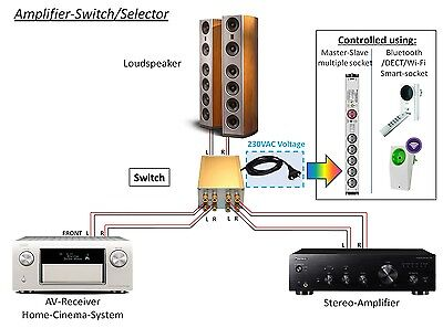 High-End Loudspeaker Amplifier Switch / Selector, 230V AC controlled