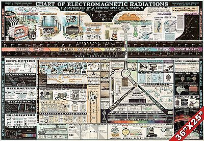 Large Retro Educational Chart Of Electromagnetic Radiation Science Poster Print