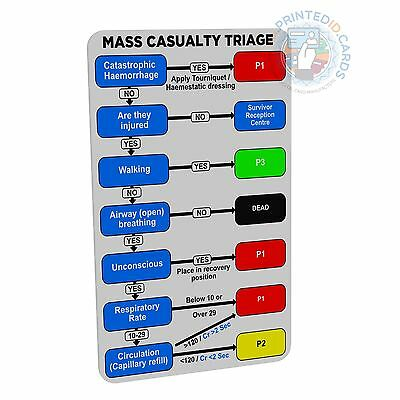 Mass Casulty Triage (Doctor, Nurse, Student, Paramedic) pocket reference card
