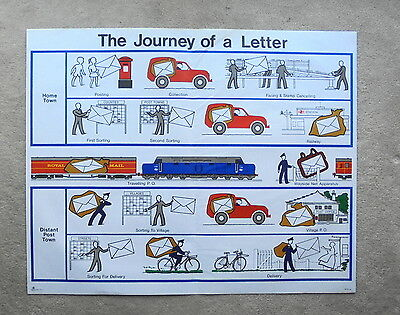 Original 1960s GPO large poster THE JOURNEY OF A LETTER (36 ins x 29 ins)