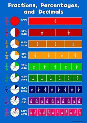 Fraction, Percentages, Decimals - Childrens Wall Chart Educational Numeracy Art