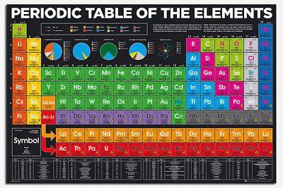 Periodic Table Of Elements 2018 Version Poster New - Maxi Size 36 x 24 Inch