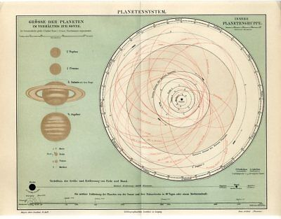 1895 PLANETS PLANETARY SYSTEM SOLAR SYSTEM EARTH MOON SATURN JUPITER Antique Map
