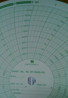 15,000 PSI 1 Hour CHART for Barton Chart Recorder - Graphic Control MP-15000-1H
