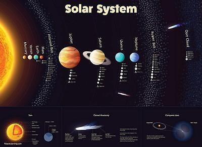 Solar System Poster LAMINATED Durable Wall Chart of Space and Planets 18 x 24