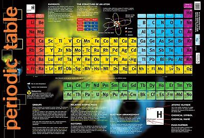 Periodic Table Of The Elements  - Updated 2018 Version / A2 Size
