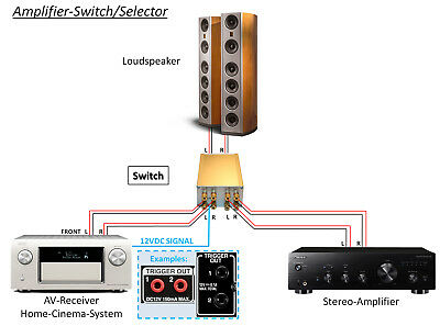 High-End Amplifier Switch / Selector, controlled with 12VDC