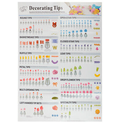 909 192 Decorating Tip Poster Complete Chart Large Size Icing Piping
