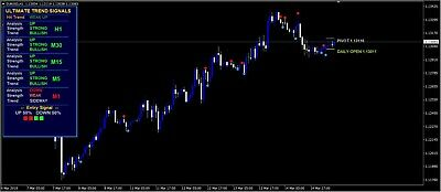 FOREX ULTIMATE Trend Signals Indicator with Alerts-MT4-NEW VERSION
