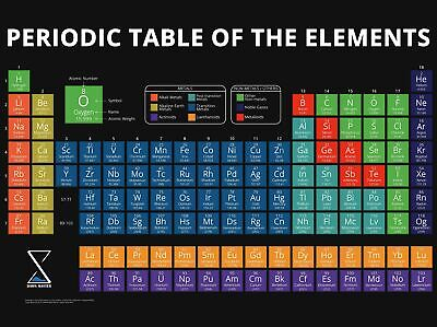DawnPaper Periodic Table Poster – Large 75x56cm PVC Vinyl Chart of Scient... New