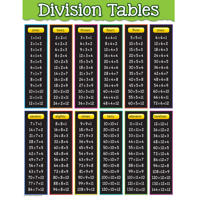 Division Tables Chart - Maths Teaching Resource - Classroom Display Poster