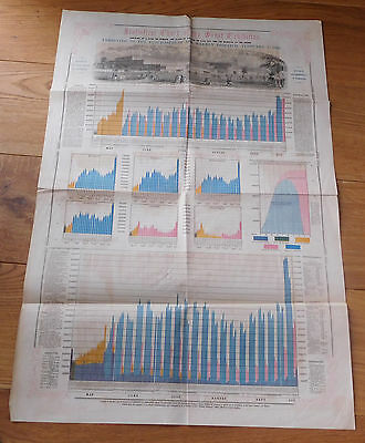 GREAT EXHIBITION 1851-Statistical Chart of the Great Exhibition from 1852