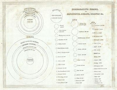1835 Bradford Comparative Chart of the World's Oceans, Islands, Lakes and Contin
