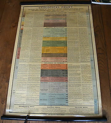 c1882, John Morris, Geological, Large Pull Down Wall Chart, UK Geology Interest