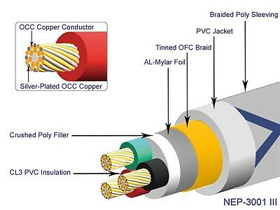 Neotech Nep-3001 Iii Mains Power Cable Per 0.5 Metre For Diy | Up-Occ Copper