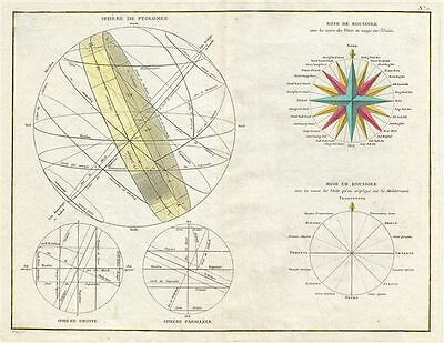 1783 Bonne Map or Chart of the Spheres and Compass Rose