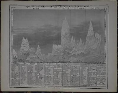 World Mountains Antique Map 1852 Comparative Meyer 60175