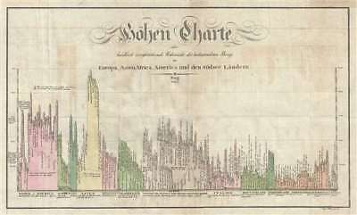 1823 Franz Pluth Comparative Chart of the World's Mountains