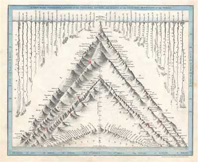 1844 Dower Comparative Map or Chart of the World's Mountains and Rivers