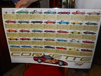 1953-2003 CORVETTE Plastic Coated Poster AWESOME 50 Years of the Corvette