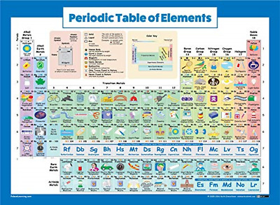 Periodic Table of Elements Poster for Kids Laminated Science & Chemistry 2019 US