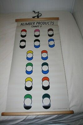 Vintage school number chart Number Products NSW Department Education