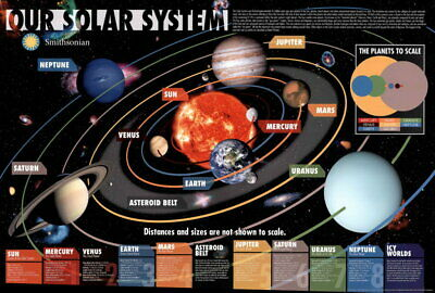 101860 Our Solar System Smithsonian Planets Moons Outer LAMINATED POSTER UK