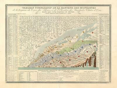 1839 Monin Comparative Mountains and Rivers Chart