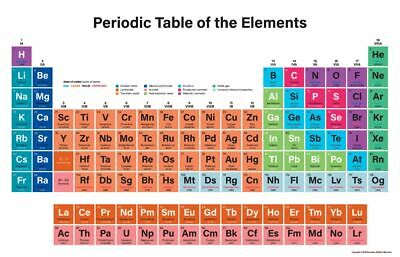 Periodic Table of the Elements Science Chemistry School Large Poster Many Sizes