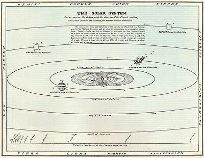 1902 Antique ASTRONOMY Print The SOLAR SYSTEM Print Planets Orbit