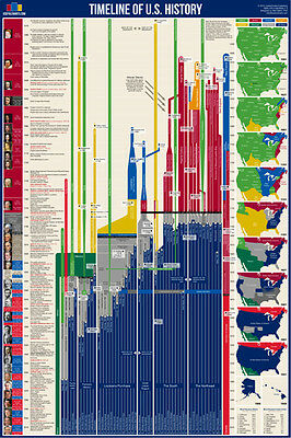 X-LARGE HISTOMAP OF Evolution History Timeline Chart Wall