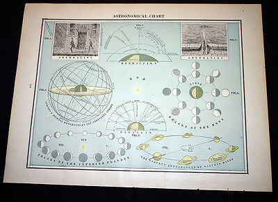 Antique Astronomical Chart OR The Solar System Tides Eclipse Cram's Atlas 1892