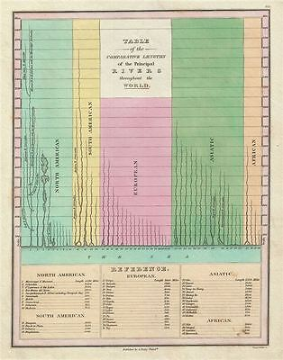 1826 Finley Comparative Map of the Principle Rivers of the World