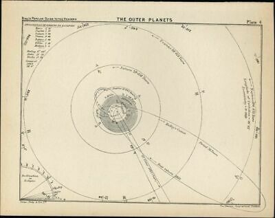 Outer Planets Heavens Sky Celestial 1902 nice delicate detailed Celestial print