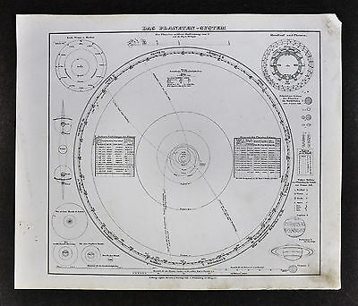 1847 Flemming Map - Solar System - Planet Orbits Moon Phases Solar Lunar Eclipse